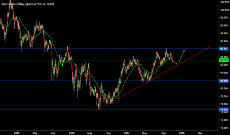 AUDJPY: look for Long this pair in given area