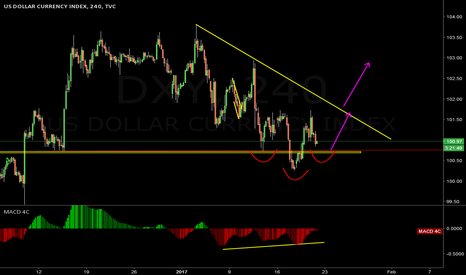 DXY: More possible upside movement for DXY