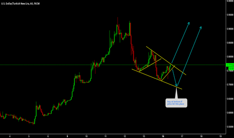 USDTRY: USDTRY Expecting breakout