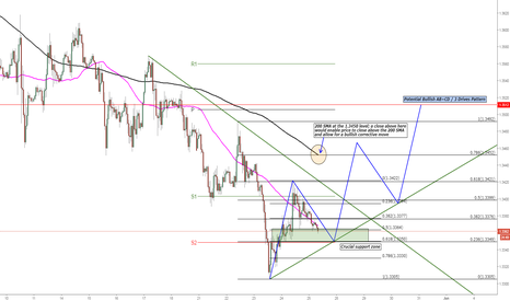 GBPUSD: GBP/USD Possible Bullish Retracement Forming