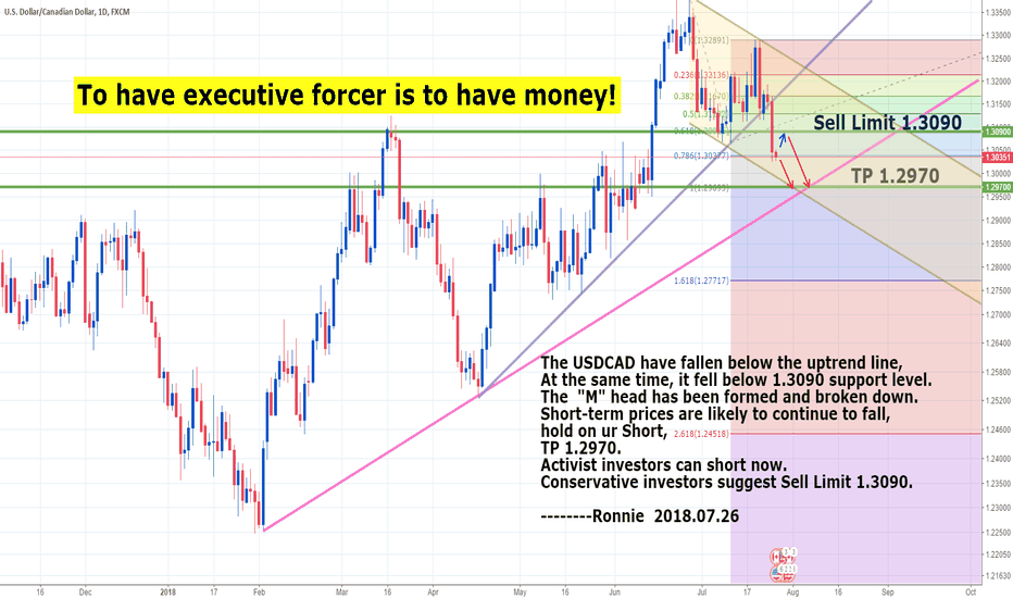 USDCAD: USDCAD Short Now