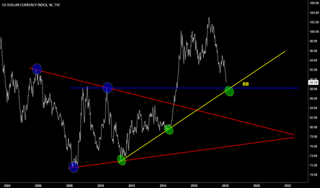 DXY: DXY price is approaching near to the six year long uptrend line
