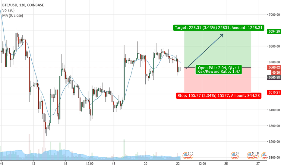 BTCUSD: BTCUSD is going up to 6900