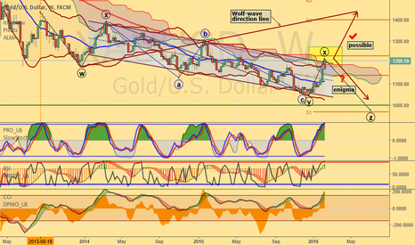 XAUUSD: Gold at critical juncture