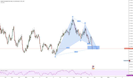NZDUSD: NZDUSD Long ... A nice Gartley formed, terminal bar printed.