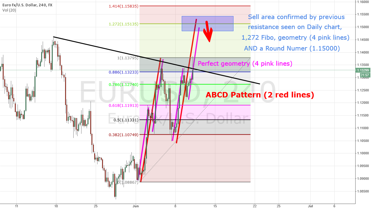 EURUSD really possible ABCD Pattern!