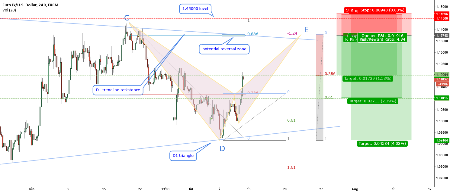 EURUSD-trading the triangle-bearish bat