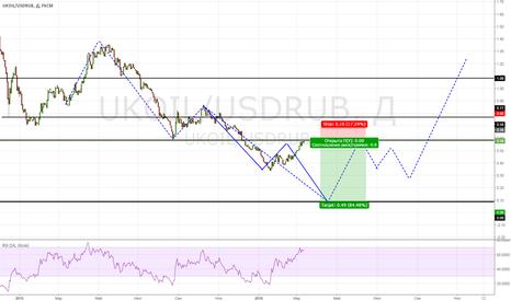 UKOIL/USDRUB: Нефть & Доллар