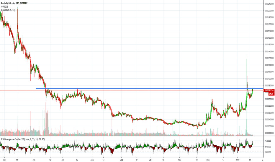 PARTBTC: PART - on verge of breakout