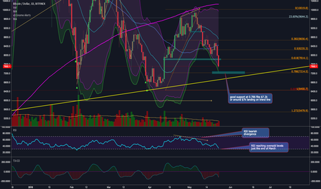 BTCUSD: WATCHING FOR ENTRY - bounce $7.2k 0.728 fibs or $7k - trend line