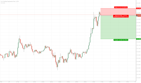 USDJPY: Shortterm Counter Trade