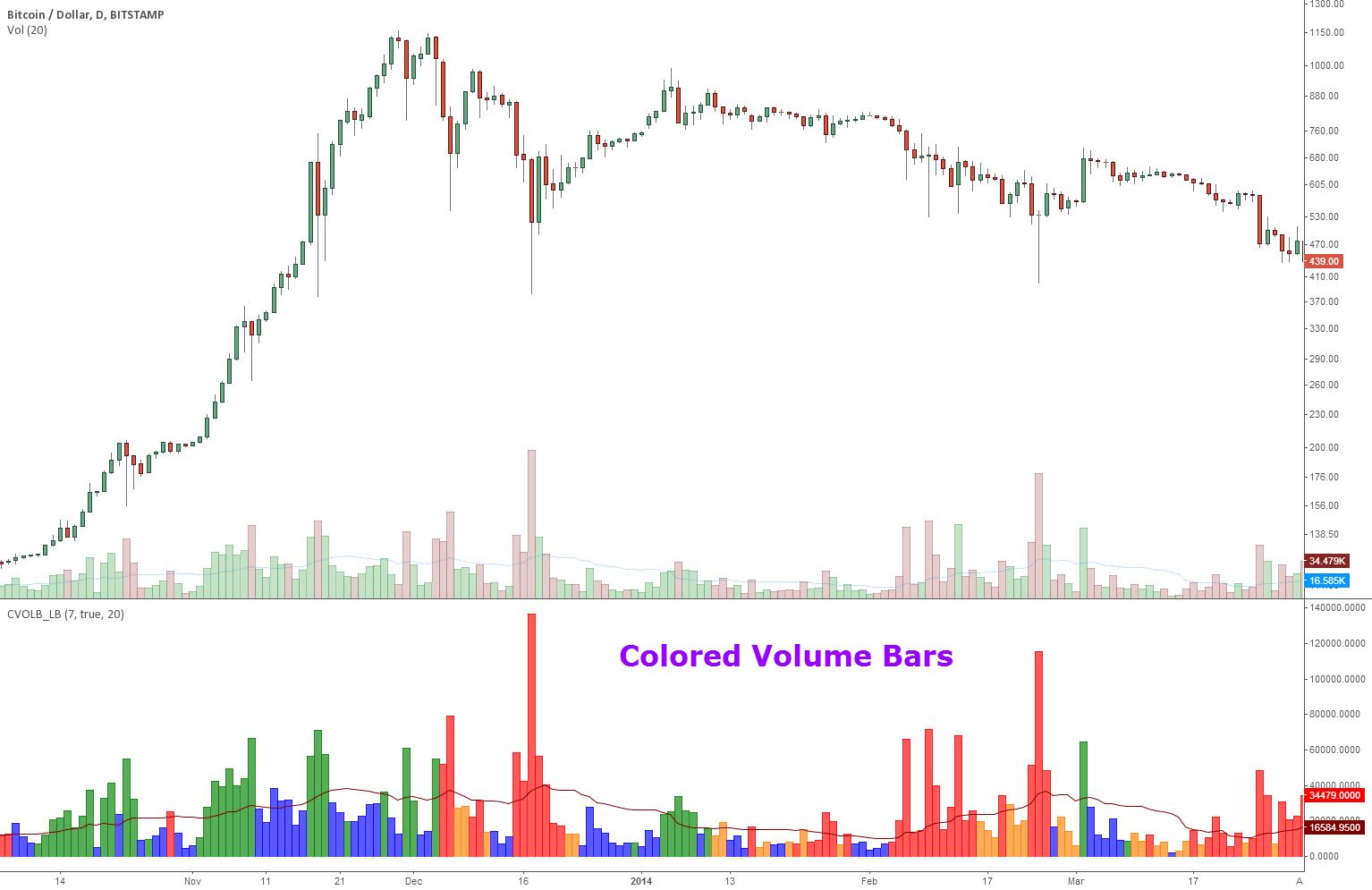 Colored Volume Bars [LazyBear]