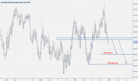 AUDCAD: Aud-Cad Weekly Overview