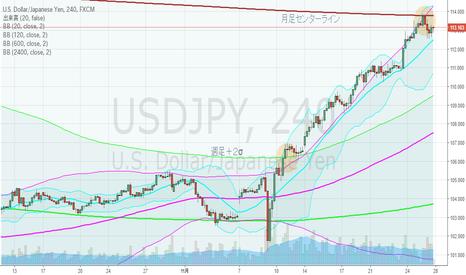 USDJPY: ドル円・4hBM、月足上昇ジェイウォーク