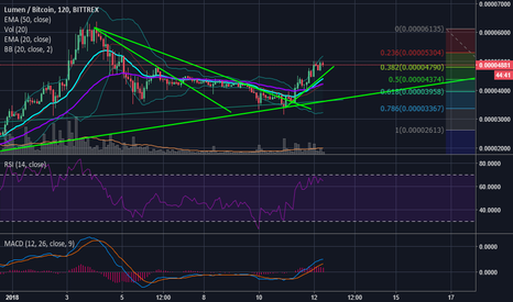 XLMBTC: $XLM BEAUTIFUL Rally Ahead (What YOU need to Know!) $BTC $XRP