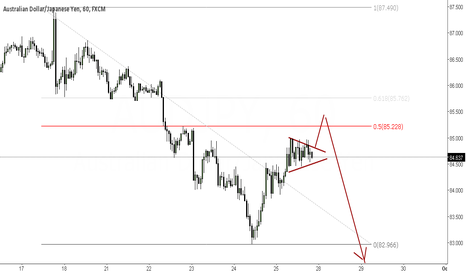 AUDJPY: 50% is the next short