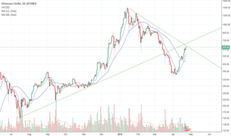ETHUSD: Logarithmic - crossing point