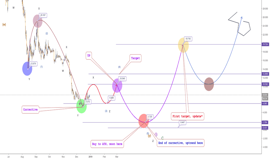 NEOUSDT: NEO, H4 (Update), Ending waves and where s the bottom