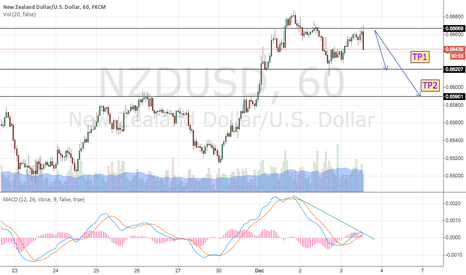 NZDUSD: NZDUSD just trade the Head and Shoulders