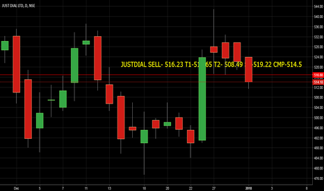 JUSTDIAL: JUSTDIAL SELL- 516.23 T1-513.65 T2- 508.49 SL-519.22 CMP-514.5