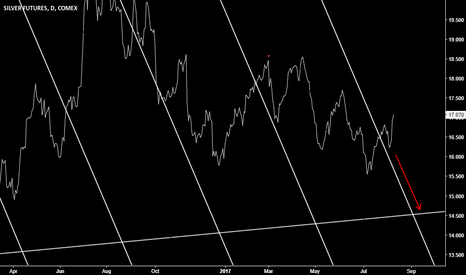 SI1!: Silver bear trend