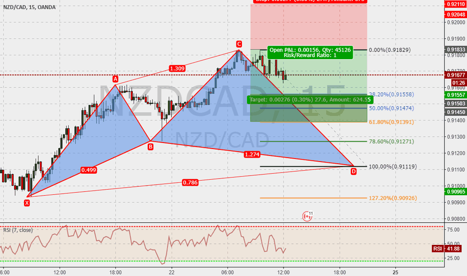 NZDCAD: NZDCAD 15m : Cypher in the make ...