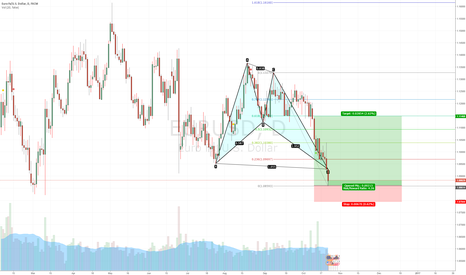 EURUSD: LONG EURUSD - POTENTIAL TARGET BULLISH GARTLEY PATTERN