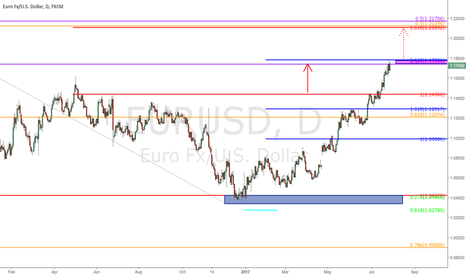 EURUSD: $EURUSD - Daily Chart update
