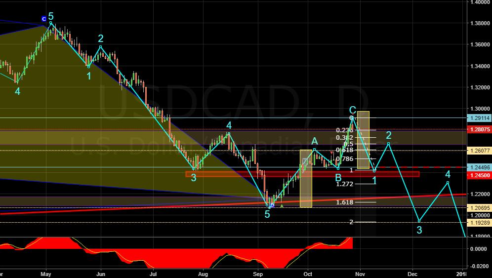USDCAD 1D Elliot, Trend lines, S&R, SHORT TP 1.2450