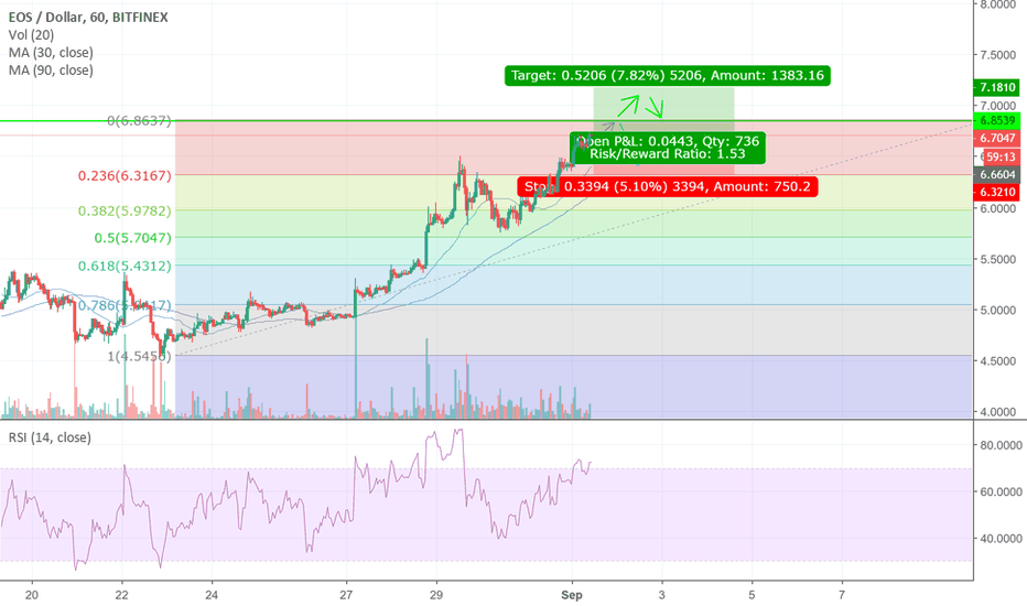 EOSUSD: EOS Long on Breaking 3 Aug Support/Resistance