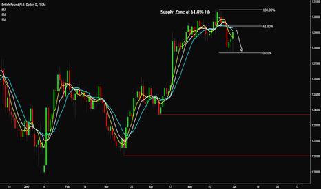 GBPUSD: GBP/USD - Short 61.8% Fib