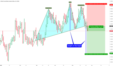 GBPNZD: gbpnzd.H&S.