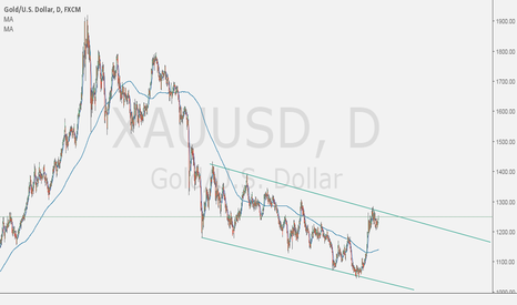 XAUUSD: XAUUSD G0LD BUY IN DIPS