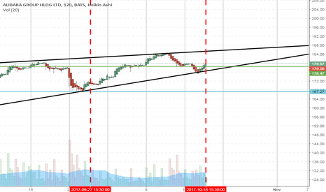 BABA: BABA Slight Pullback or Coast Tomorrow, then up to 185 by 10/30