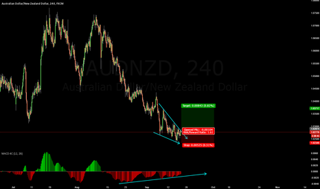 AUDNZD: WHY you should buy audnzd