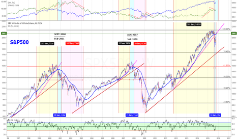 SPX500: S&P Cycles