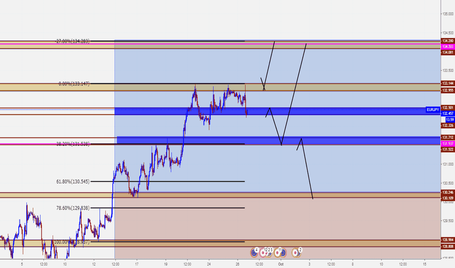 EURJPY: S. OR B.