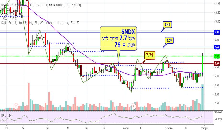 SNDX: SNDK מעל 7.7$ חיובי לונג