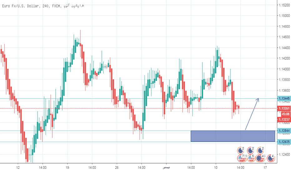 EURUSD: اليورو دولار