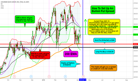 GS: GS - Bullish Put Weekly Put Spread (OTM)