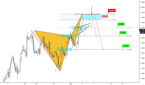 EURUSD: (4h) My Bearish Box! Target Fibs Synced with Previous Structure