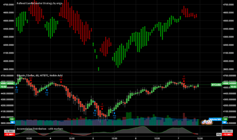 BTCUSD: Refined Candle Counter, making easy money on BTC/USD