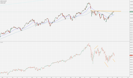 NIFTY: Strong Nifty (SPX divergence)