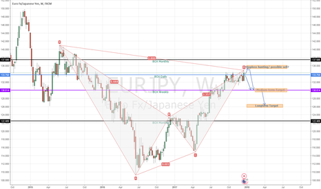 EURJPY: EURJPY possible sell based on supply/demand (Global Macro entry)