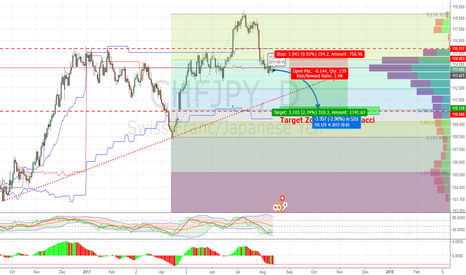 CHFJPY: CHFJPY, Continue to go down more to a Fibonacci target