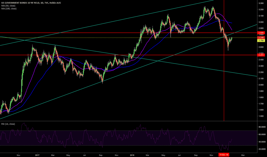 US10Y: False break of that wedge, this is going higher.