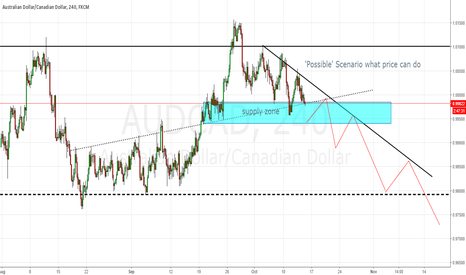 AUDCAD: audcad zoomed in 4 h reason of the inverted hammer