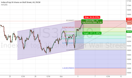 US30: Bearish on DOW for now