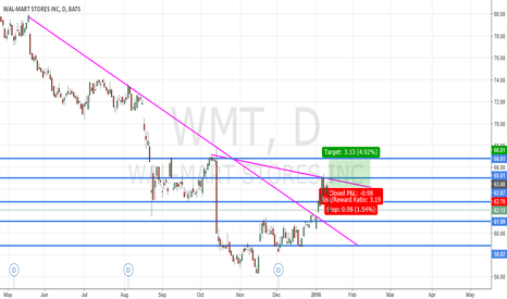 WMT: WMT CALL