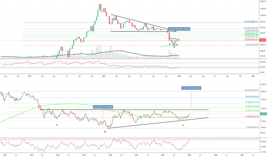 BTCUSD: Gold/BTC - Pop Goes the Weasel!